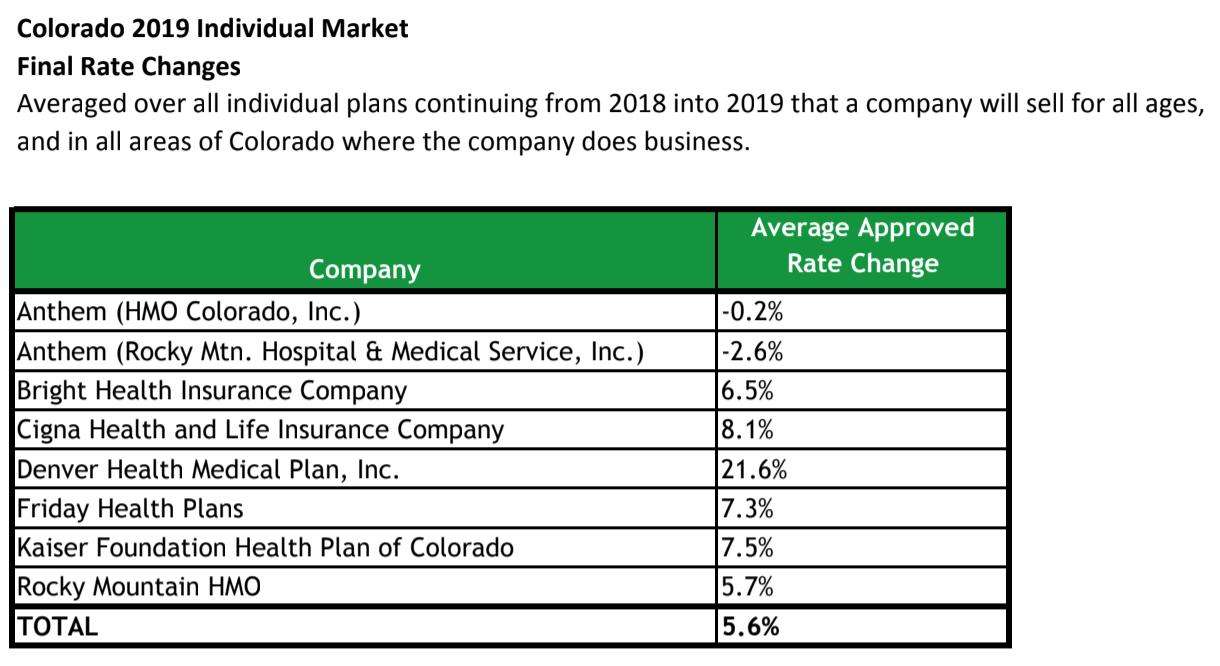 Colorado Finalizes 2019 Health Insurance Premium Rates Some