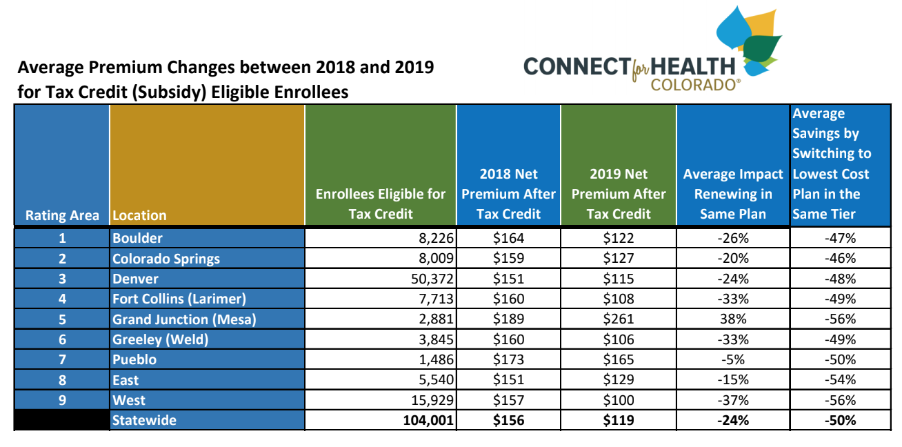 Colorado Health Insurance >> Colorado Finalizes 2019 Health Insurance Premium Rates Some