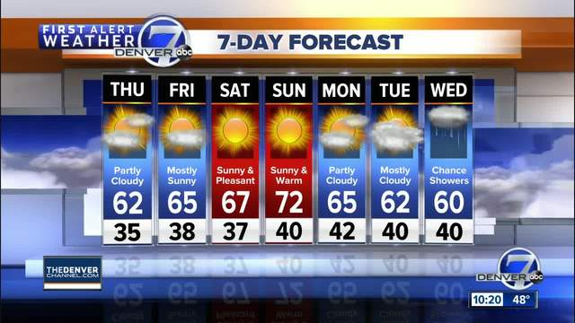Warmer temps-especially this weekend- for Denver