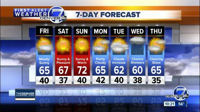 Warm days for Denver this weekend-