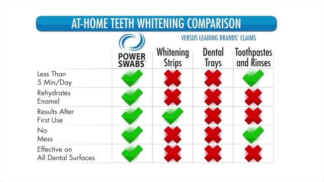 Power Swabs - Get Your Teeth White and Bright-
