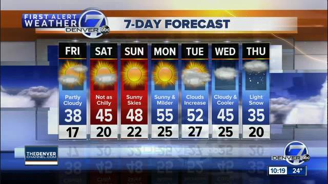 Warmer this weekend- with more sunshine for Colorado