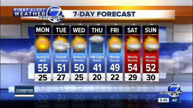 Milder Monday- with highs returning to the 50s in Denver