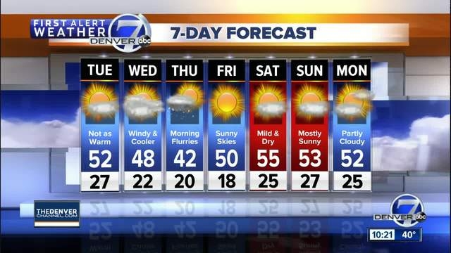 High clouds- but mild temperatures across Colorado